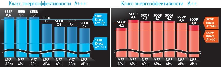 Энергоэффективность в кондиционерах Standard Inverter
